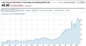 LeTV stock chart 2010-present